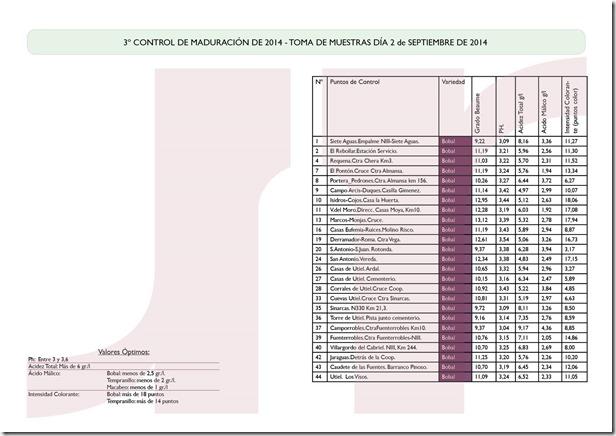 3º control de maduracion_solo Bobal_2014_2_sep